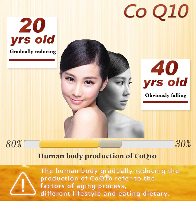 Human body production of coenzyme Q10 will obviously falling by aging