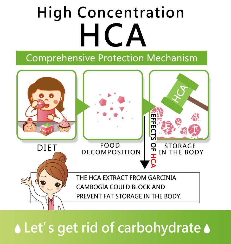 BHK藤黃果特特濃配方,全面防護機制,阻斷醣類吸收,加速代謝。