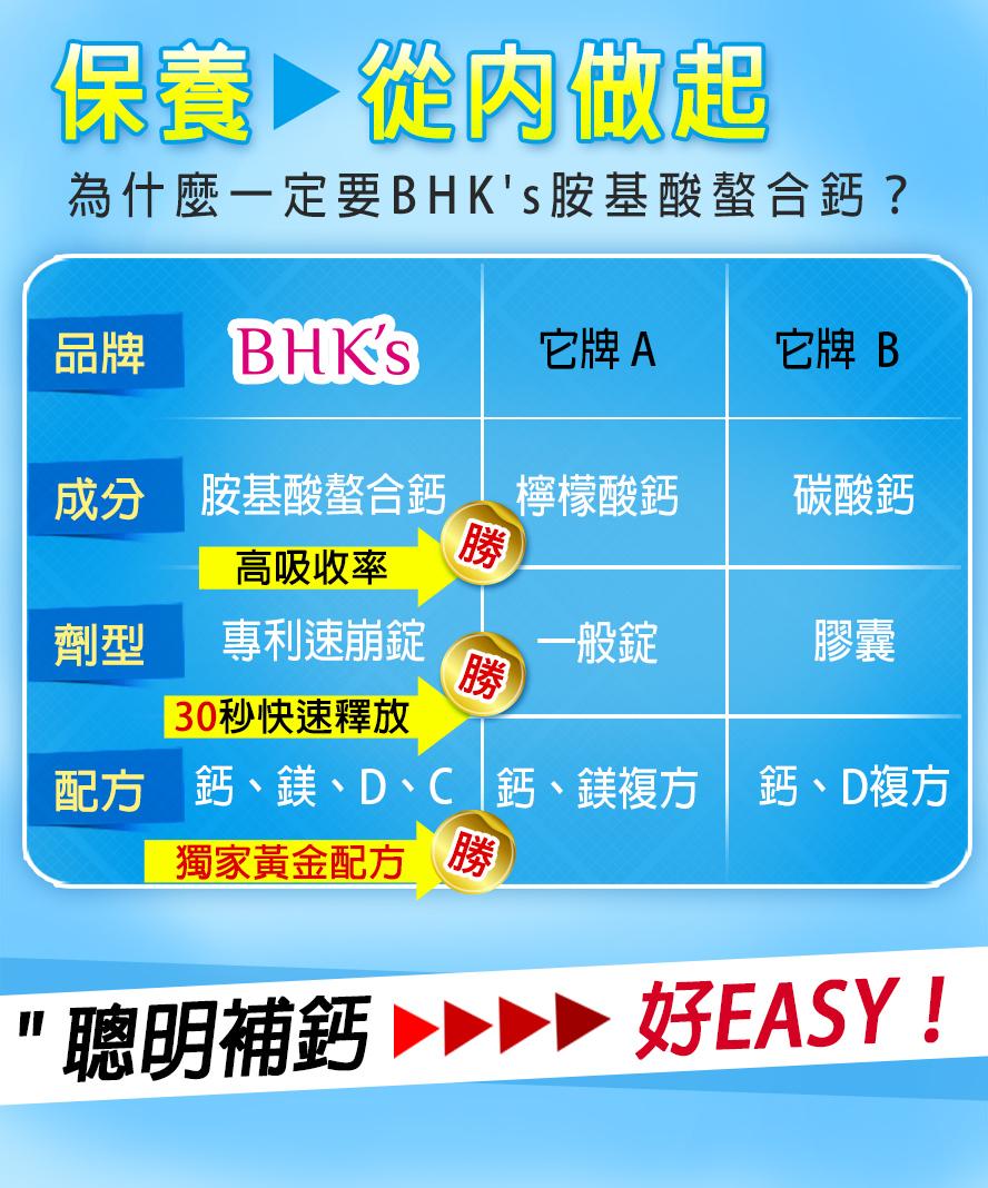 BHK's胺基酸螯合鈣相較於其他品牌吸收率更強,配方也更適合人體吸收
