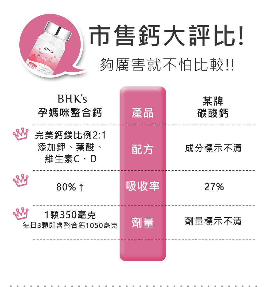 BHK's孕媽咪螯合鈣完勝市售品牌,挑戰最高吸收率