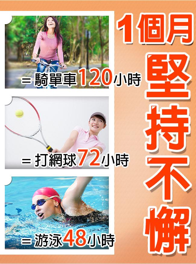持續吃一格個月BHK's甲殼素等同騎單車120小時,打網球72小時及游泳48小時