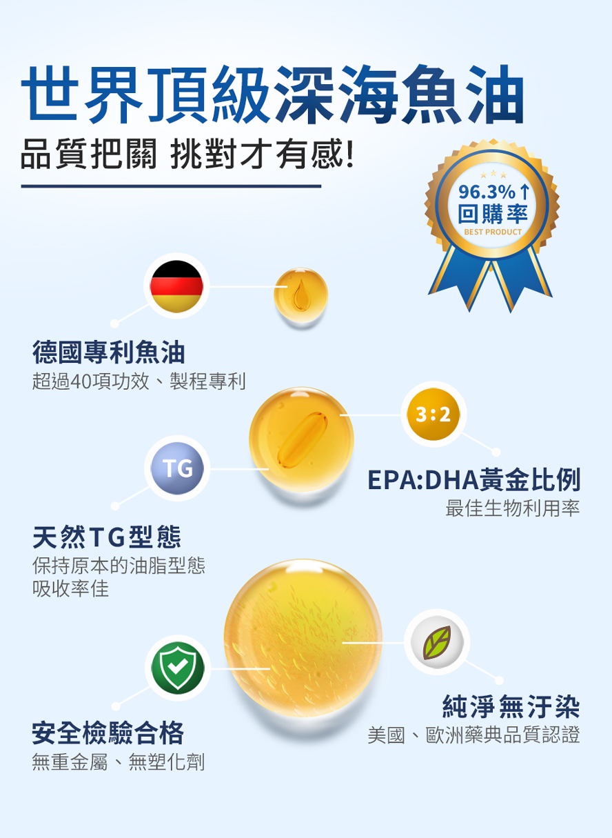 BHK嚴選德國專利魚油,超越市售,品質精純安心把關,有助於降低血中三酸甘油脂、維護血管功能。