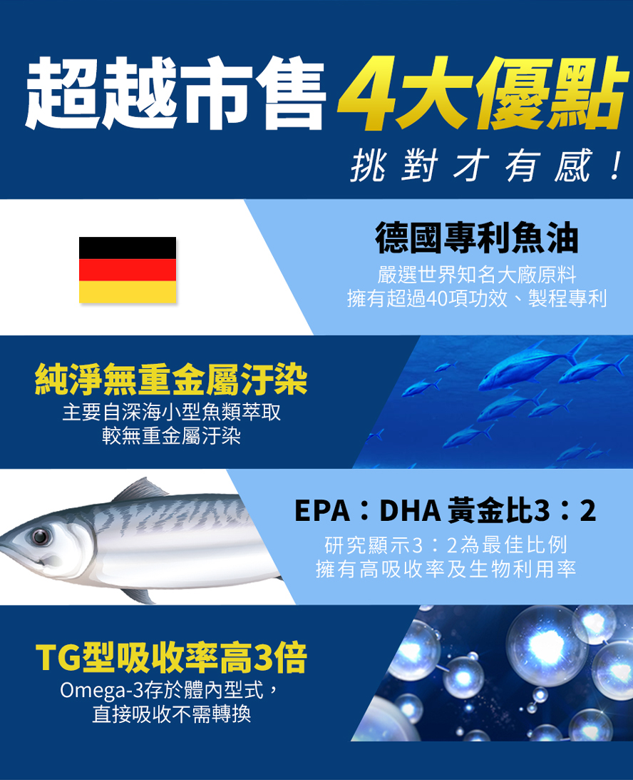 BHK嚴選德國專利魚油,超越市售,品質精純安心把關,幫助大腦思緒清晰,維護血管功能,