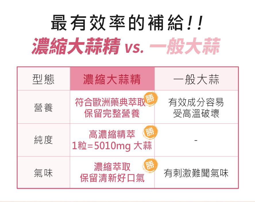 BHK's大蒜精有助於強身健體,對抗感冒,心血管健康,提振精神