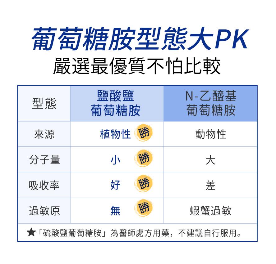 BHK's專利葡萄糖胺適合各種運動,熟齡族使用