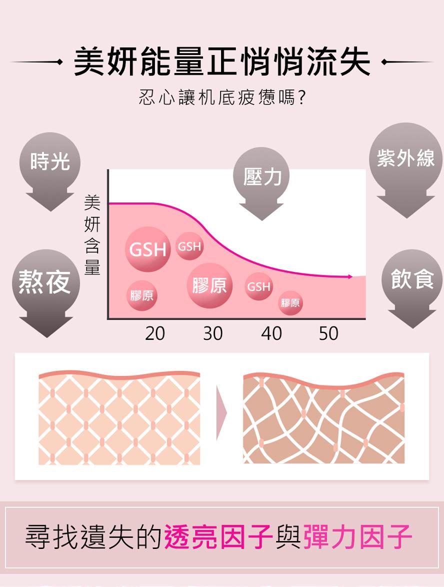 BHK奢光、BHK膠原蛋白補充隨著年紀而流失的透亮因子跟彈力因子
