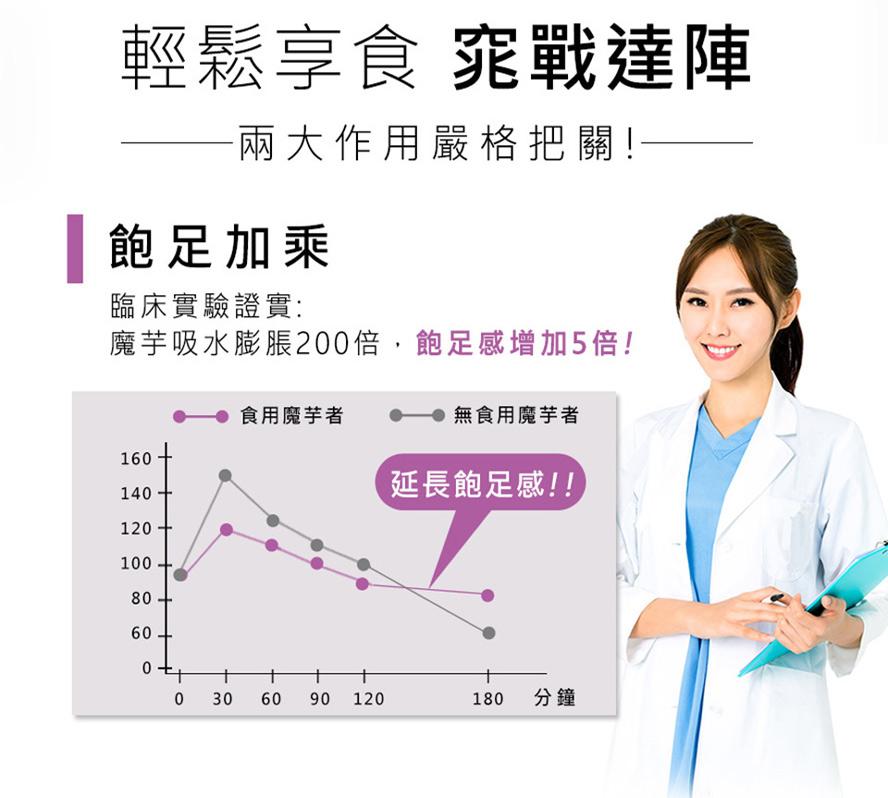 BHK's 魔芋膠囊實驗證實有效膨脹200倍,飽足感增加5倍,有效代謝解膩