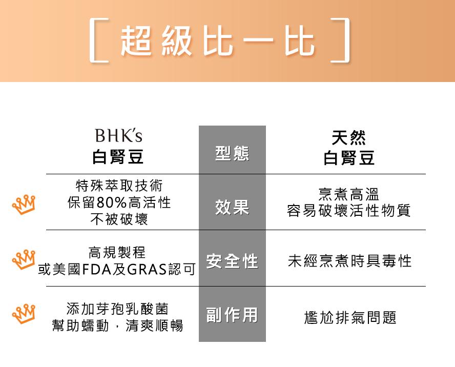 BHK's專利白腎豆,安全無疑慮,足量補充有效幫助減重