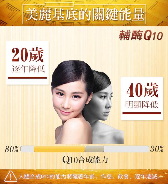 BHK's輔酶Q10+C錠有效減緩肌膚老化