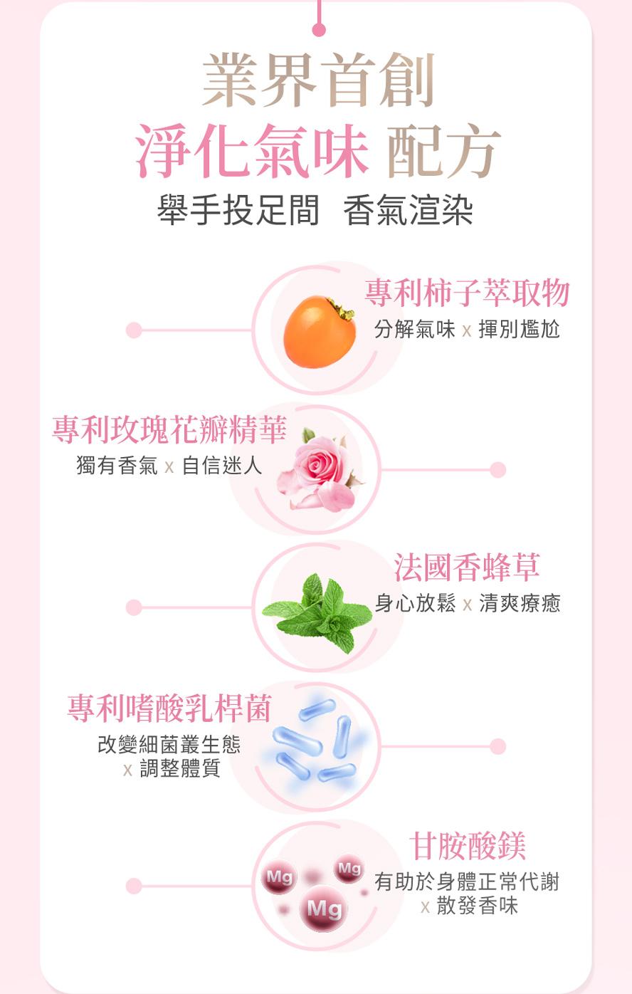 BHK香萃膠囊為業界首創的淨味配方,專利柿子萃取、專利玫瑰萃取、法國香蜂草萃取,維持體味香氛。