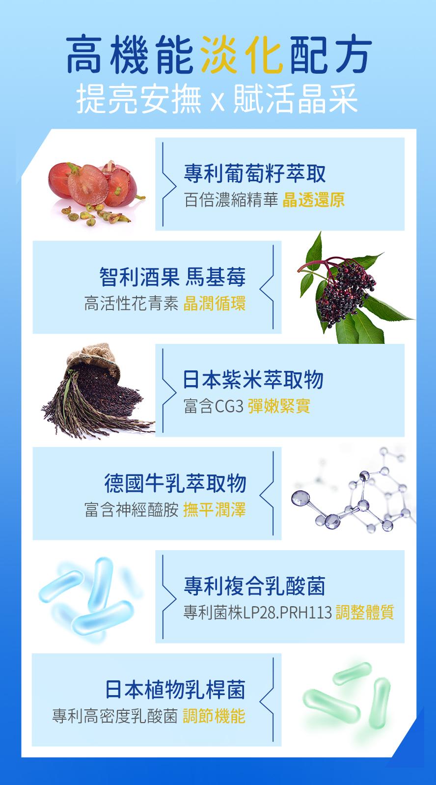 BHK's逆夜EX膠囊主成分為專利葡萄籽萃取、黑醋栗、德國牛乳萃取物、日本紫米萃取物。