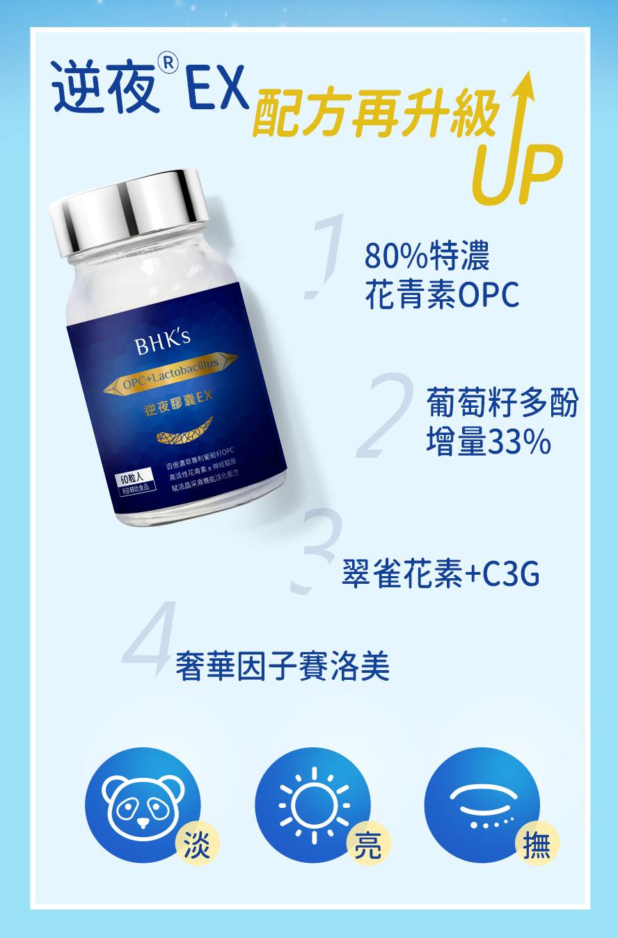 BHK's逆夜EX膠囊配方升級,80%特濃花青素、葡萄籽多酚增量33%,還添加賽洛美有助於修復眼周細紋。