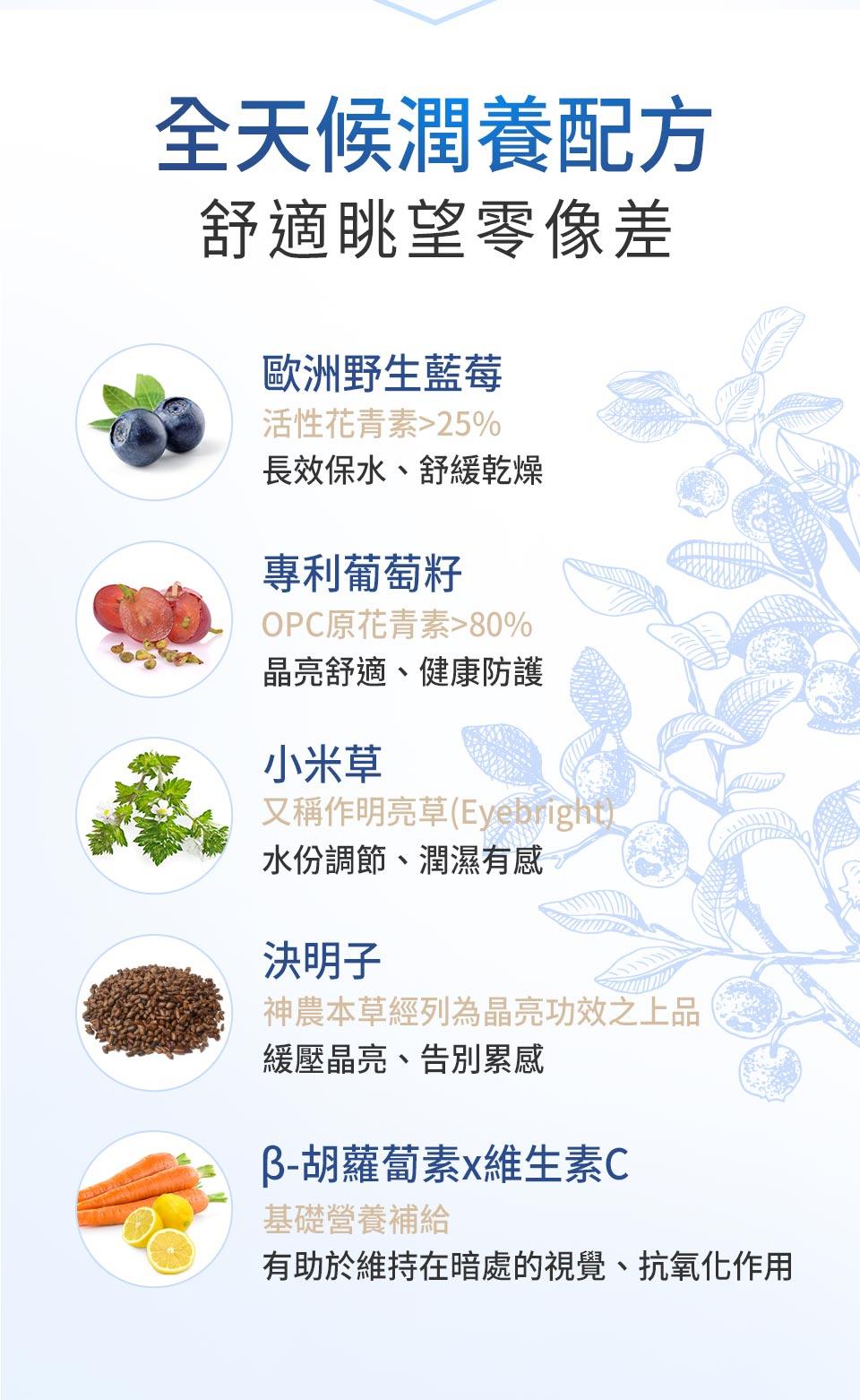 BHK藍莓山桑子添加歐洲野生藍莓,高活性花青素達25%以上、專利葡萄籽,OPC原花青素達80%以上、決明子、小米草、β-胡蘿蔔素、維生素C,有助於維持眼睛水潤感、舒緩乾澀、減輕眼壓、清晰有神、視線明亮、維持暗處視覺。