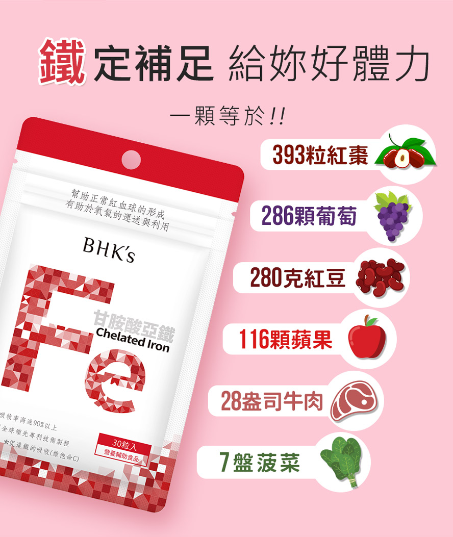BHK's甘胺酸亞鐵的身體吸收率是硫酸亞鐵的3.7倍,獨家速崩錠設計,可立即補血。