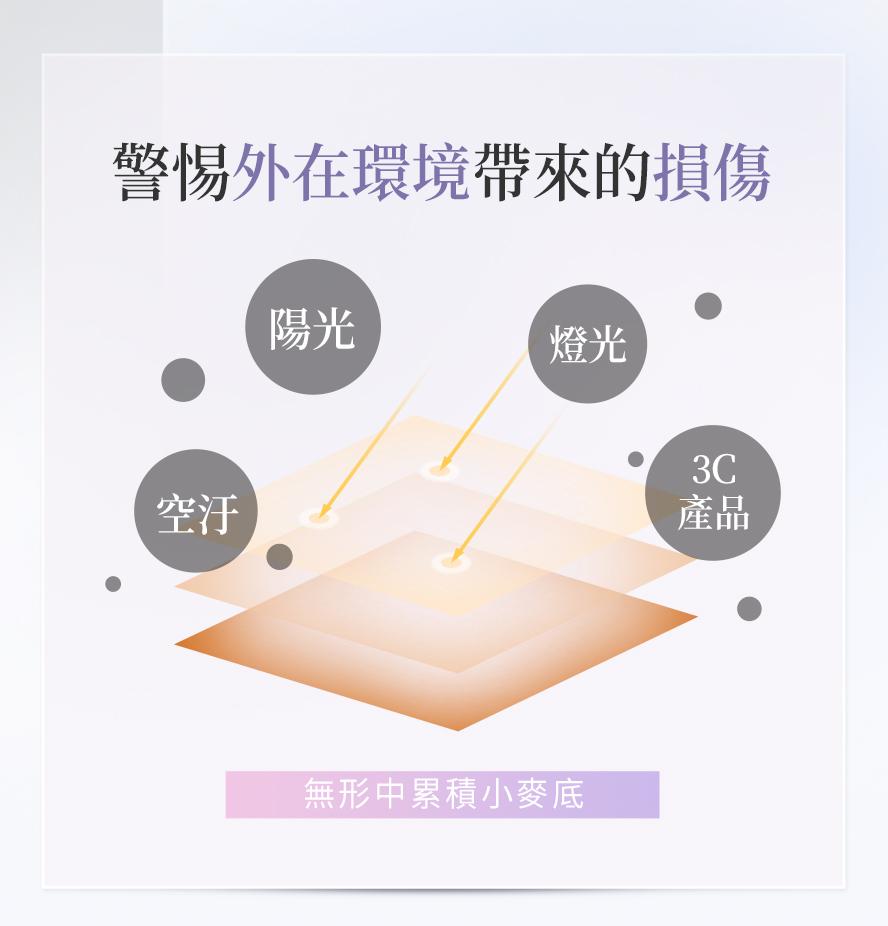 紫外線、陽光、空氣汙染、3C螢幕的光線,都是導致皮膚受損、變黑的因素,建議食用BHK美白防曬粉來保養。