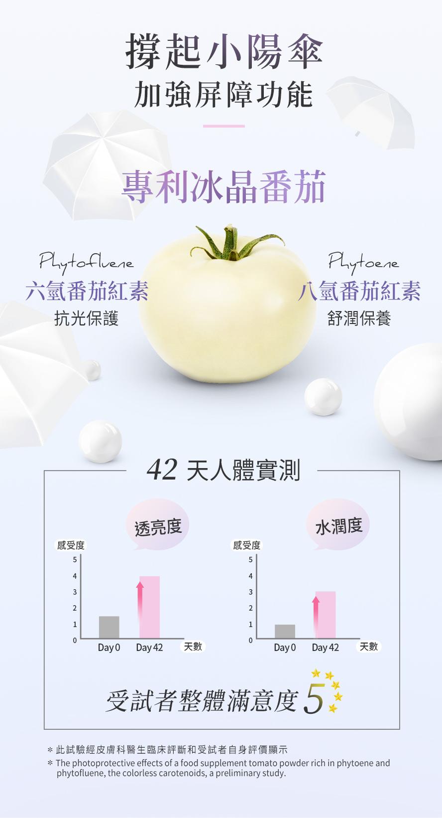 BHK極奢晶透粉添加高濃度冰晶番茄,可吸收UVA與UVB,避免曬黑與曬傷。