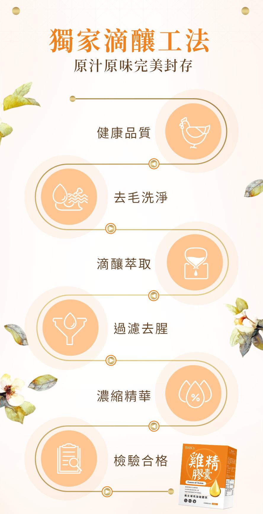 雞精膠囊獨家萃取技術,保留住雞精中最珍貴的活性成分,濃縮精華不流失,營養價值更勝滴雞精,檢驗合格請安心食用。