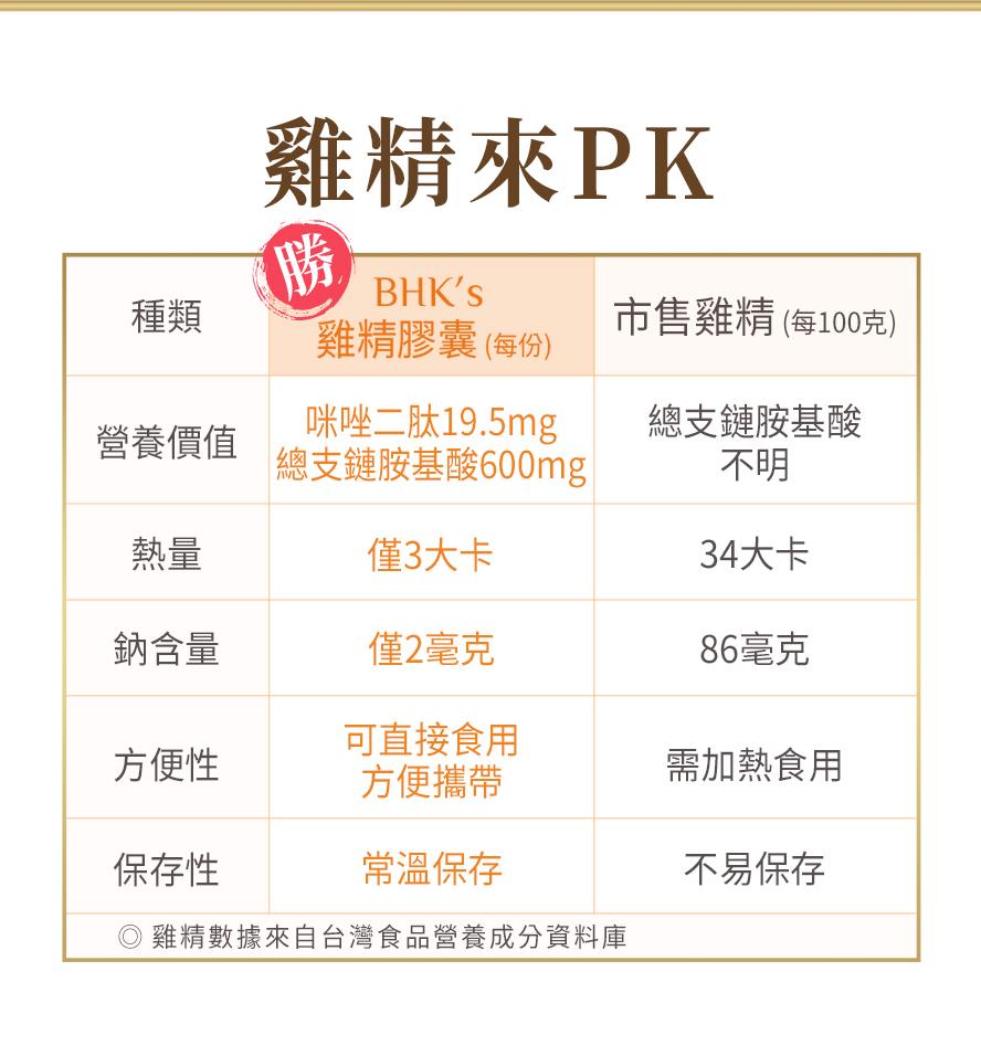 BHKs雞精膠囊咪唑二肽19.5mg,總支鏈胺基酸600mg,優於市售雞精;總熱量僅3大卡,優於傳統雞精34大卡;雞精膠囊方便補充,無須熬煮即可迅速補充體力。
