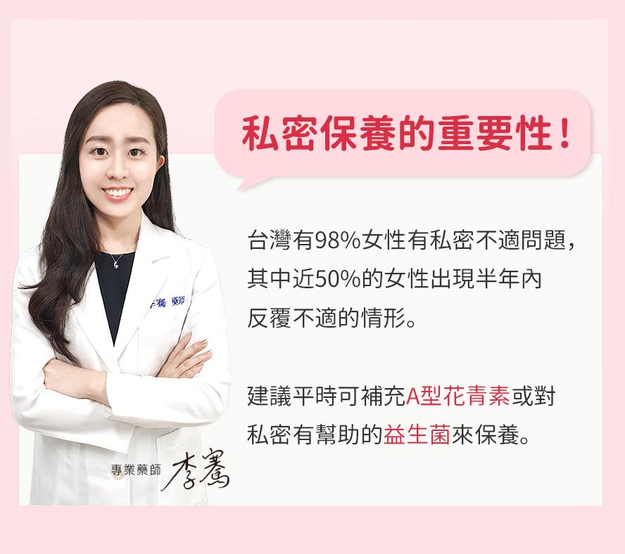 台灣有9成女性有過私密處感染問題,近5成女性容易婦顆反覆感染,建議女性可補充A型花青素保養私密處與泌尿道。