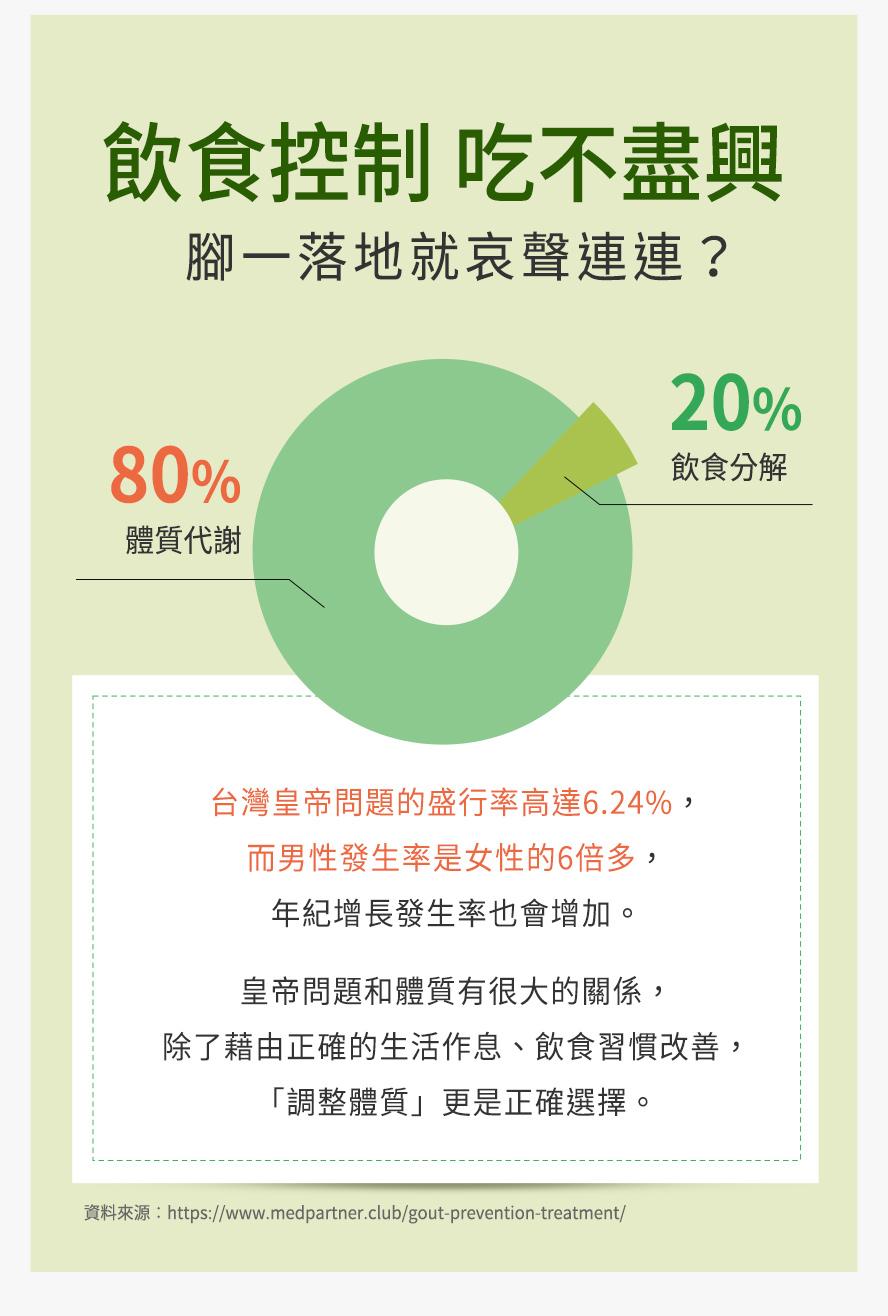 台灣的痛風盛行率約為6.24%,男性痛風患者是女性六倍,約有80%的痛風患者是體質問題,調整體質降低尿酸推薦BHK's諾麗果。