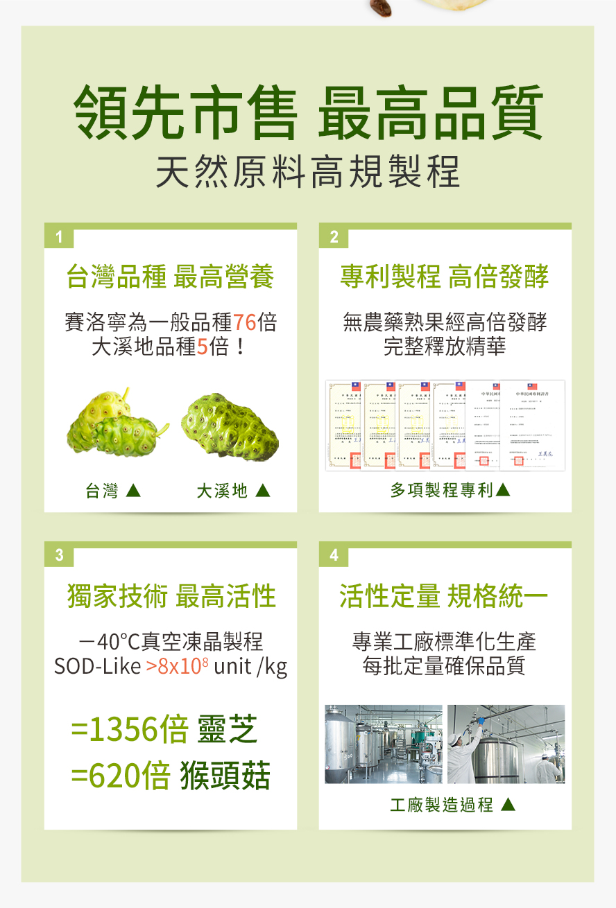 BHKs諾麗果選用台灣在地諾麗果,賽洛寧含量為大溪地品種的五倍,營養價值更高,獨家技術穩定活性,具多項製程專利。