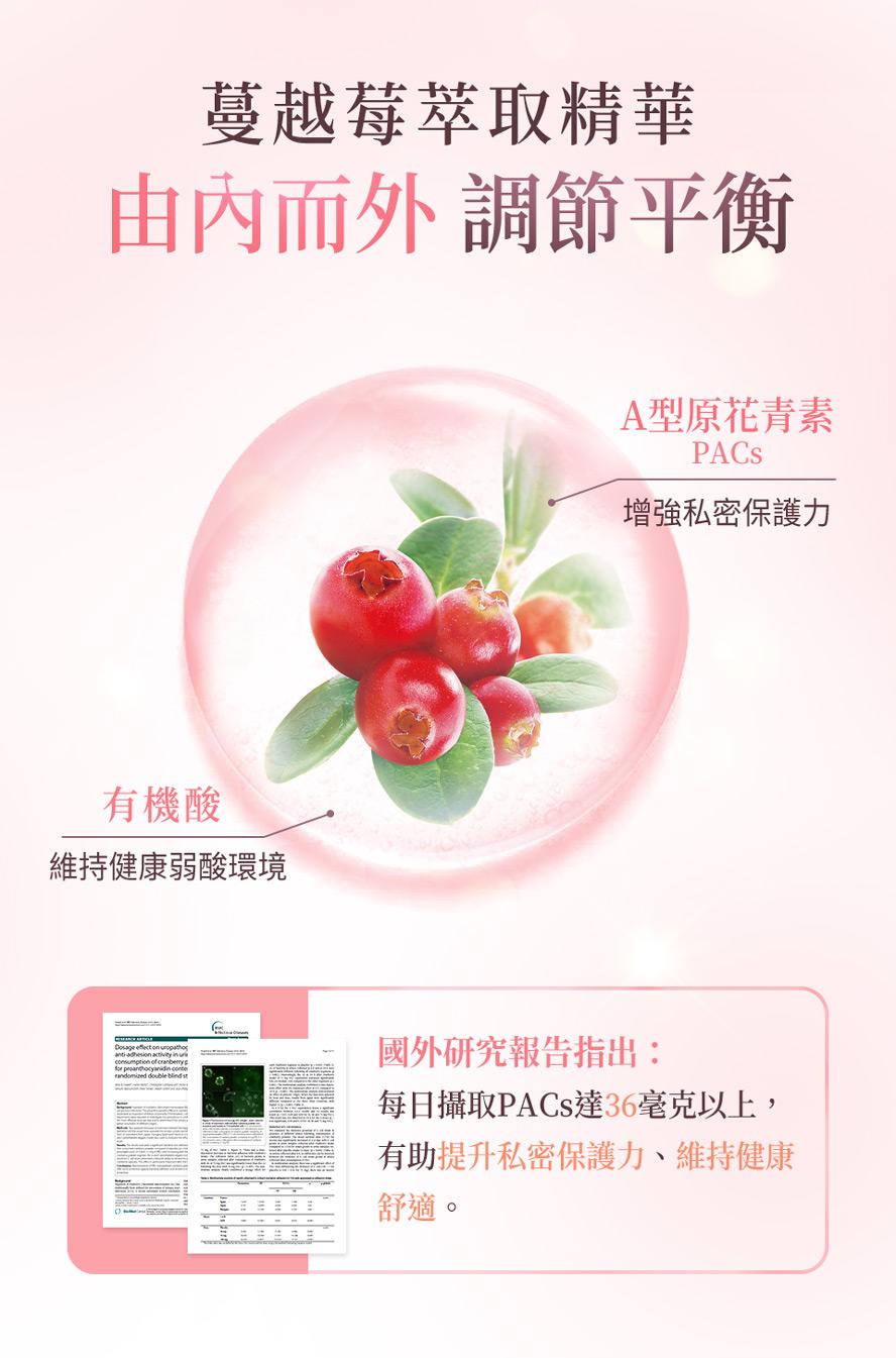 研究指出每日攝取36毫克的前花青素有助於改善私密處發炎問題,推薦選擇BHK蔓越莓益生菌粉。
