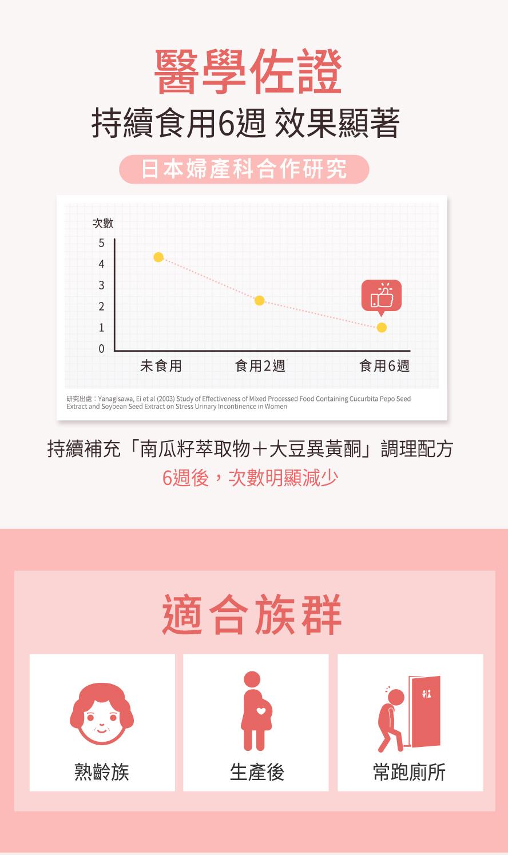 日本婦產科表示持續補充南瓜子萃取物+大豆異黃酮,有助於減少漏尿、尿失禁次數。