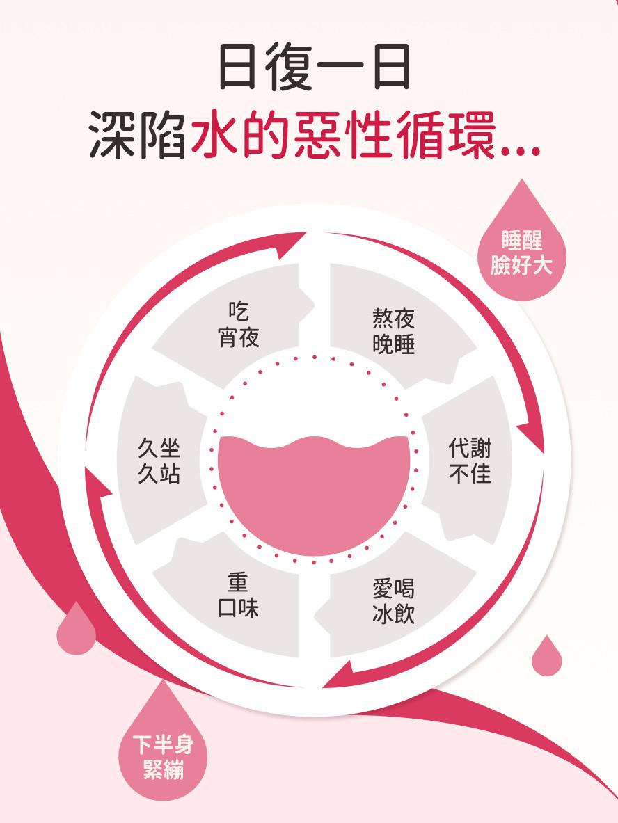 為什麼會水腫?造成水腫的原因:久坐久站、熬夜、代謝差、飲食習慣,下身與臉部水腫者適合食用紅豆錠。