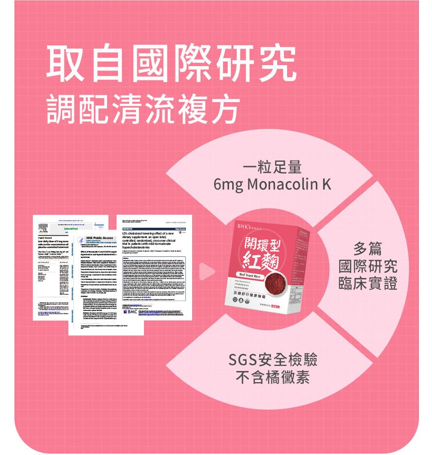 BHK紅麴膠囊經試驗證實:每天2粒(加強劑量),持續8週,有效促進心血管健康。