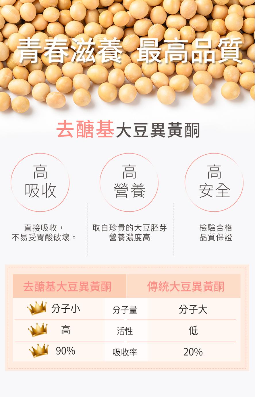 BHK去醣基大豆異黃酮取自大豆胚芽,營養價值高可直接吸收利用,不被胃酸破壞,最高品質的大豆萃取。