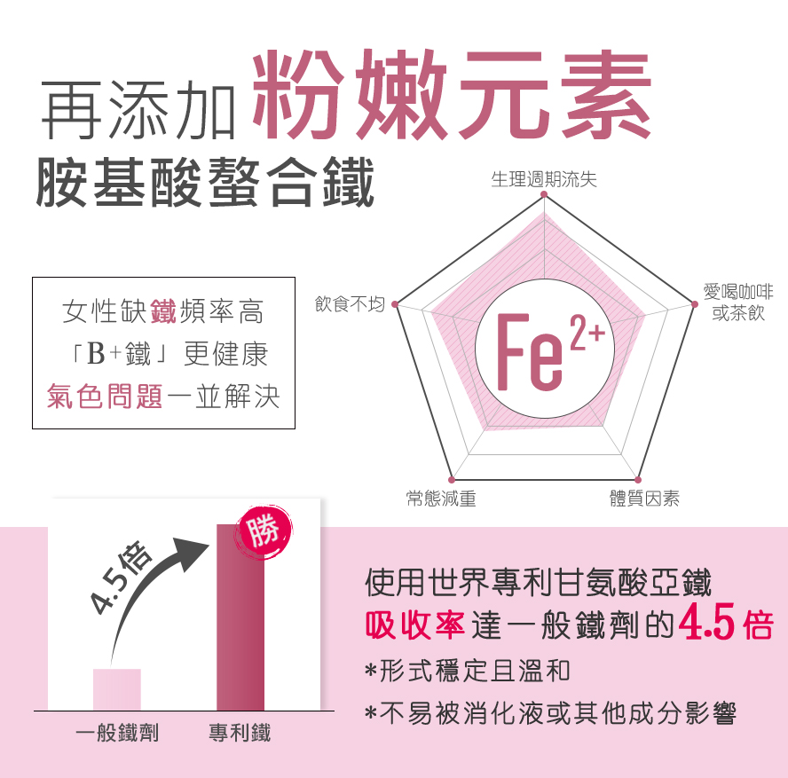 BHK的B群,添加專利甘胺酸亞鐵,吸收率是一般鐵劑的4.5倍,更適合女性補充。