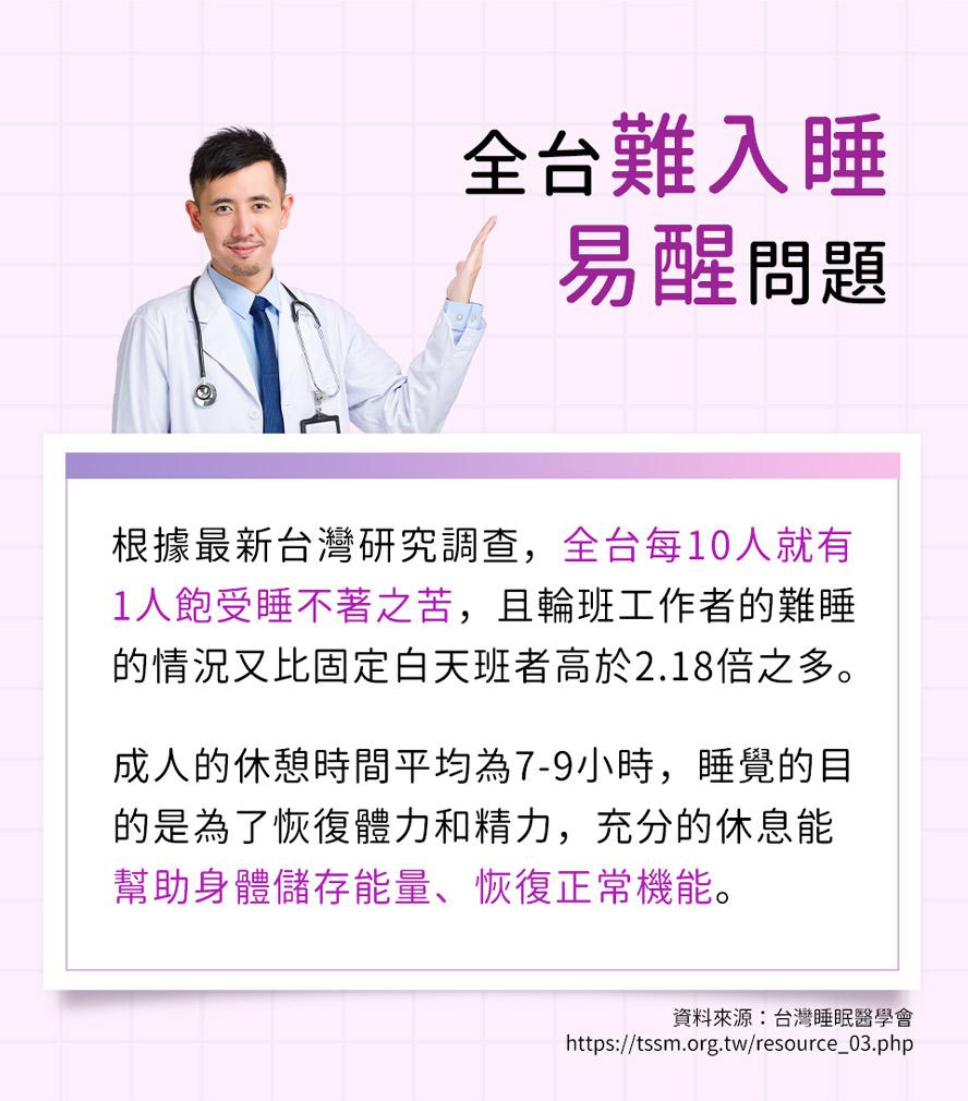 台灣每10人就有1人有失眠問題,醫師推薦睡不好的人可以試試BHK夜萃膠囊。