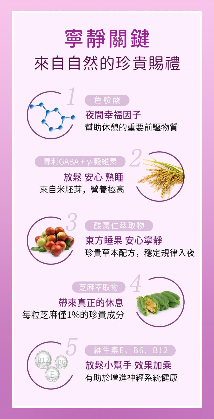 BHKs夜萃EX膠囊採用天然好睡配方,酸棗仁、色胺酸、GABA、穀維素與芝麻醚素。
