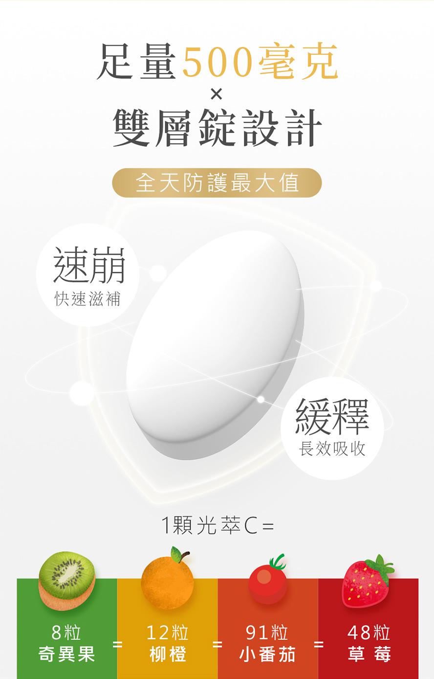BHKs光萃維生素C,有助於膠原蛋白形成、促進鐵質吸收,輕鬆抗老擁有好氣色。