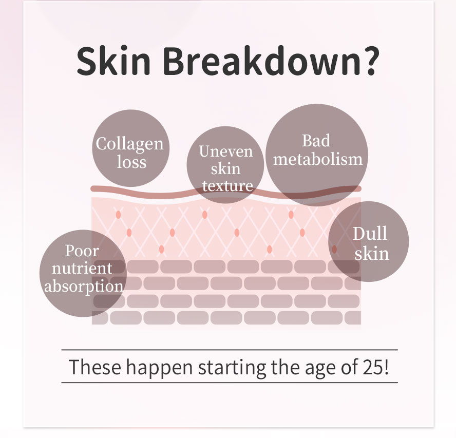 After the age of 25, the effect of skin quality decreasing will be obvious due to slower metabolism and collagen loss, such as dullness and wrinkles
