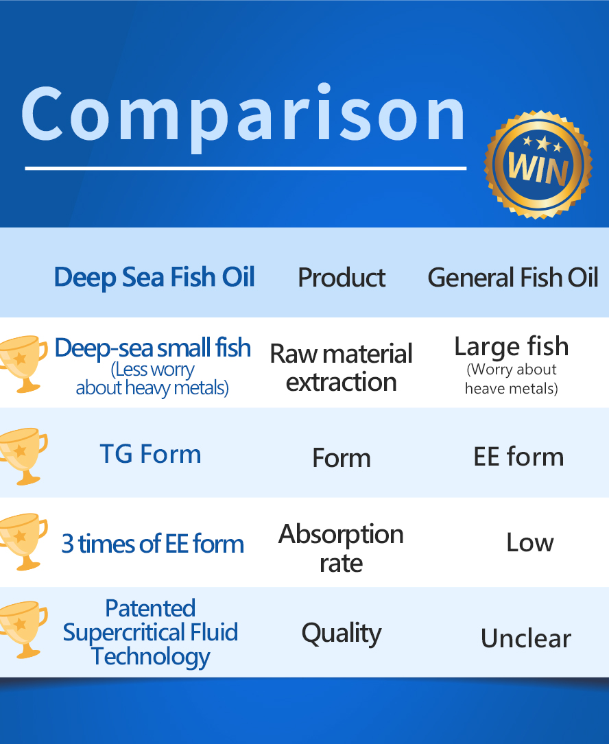 BHK's fish oil is free of contaminants, processed with the highest industry standards, and is TG form with better absoprtion.
