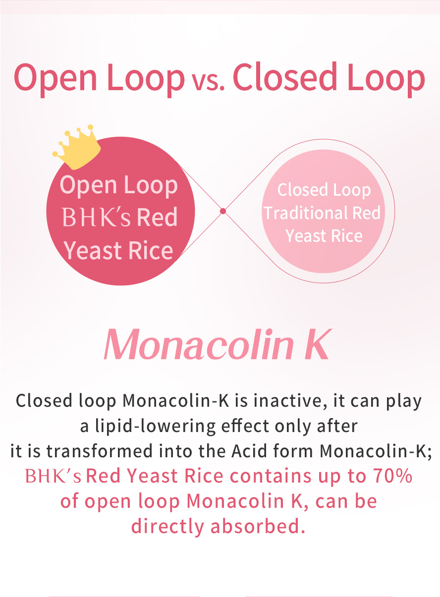 Monacolin K works like other statins to reduce cholesterol by blocking a liver enzyme called HMG-CoA .