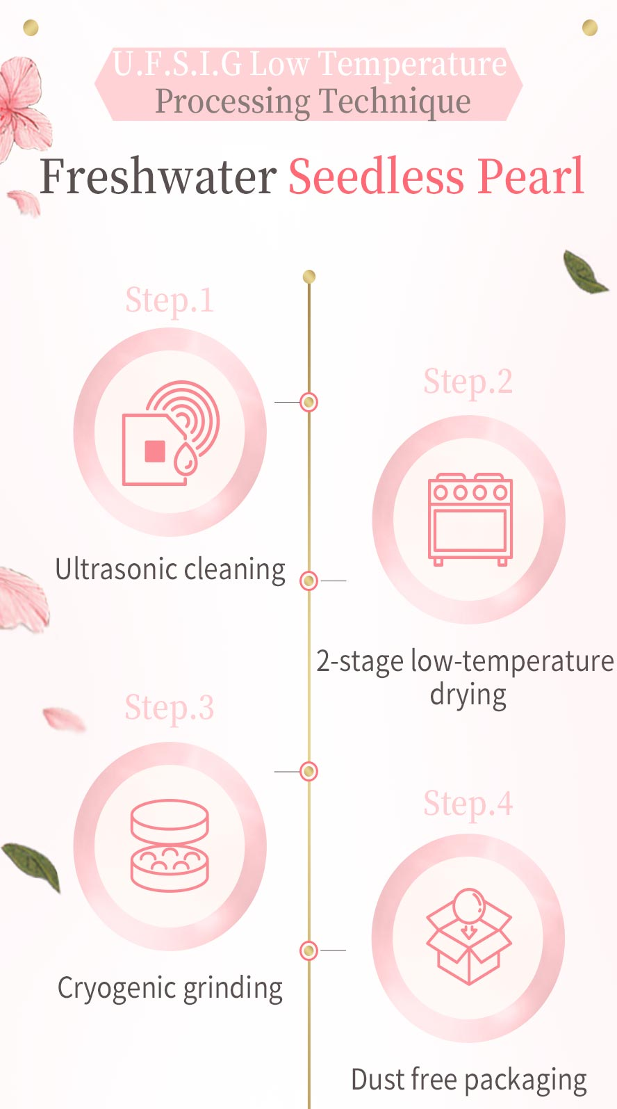 U.F.S.I.G low temperature processing technique to preserve pearl protein completely, BHKs amount of pearl protein is 2-3 times than others.