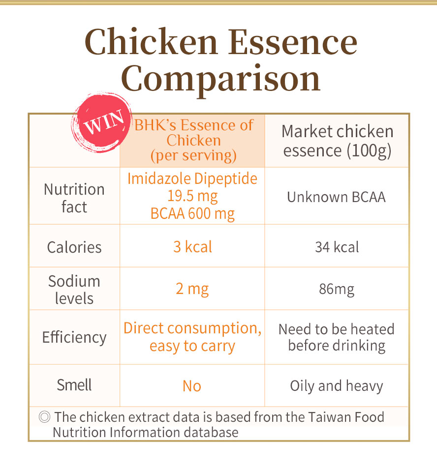 BHK essence of chicken capsule equal to two bags of traditional essence of chicken, and its convenient packaging is ideal for home, office and travel.