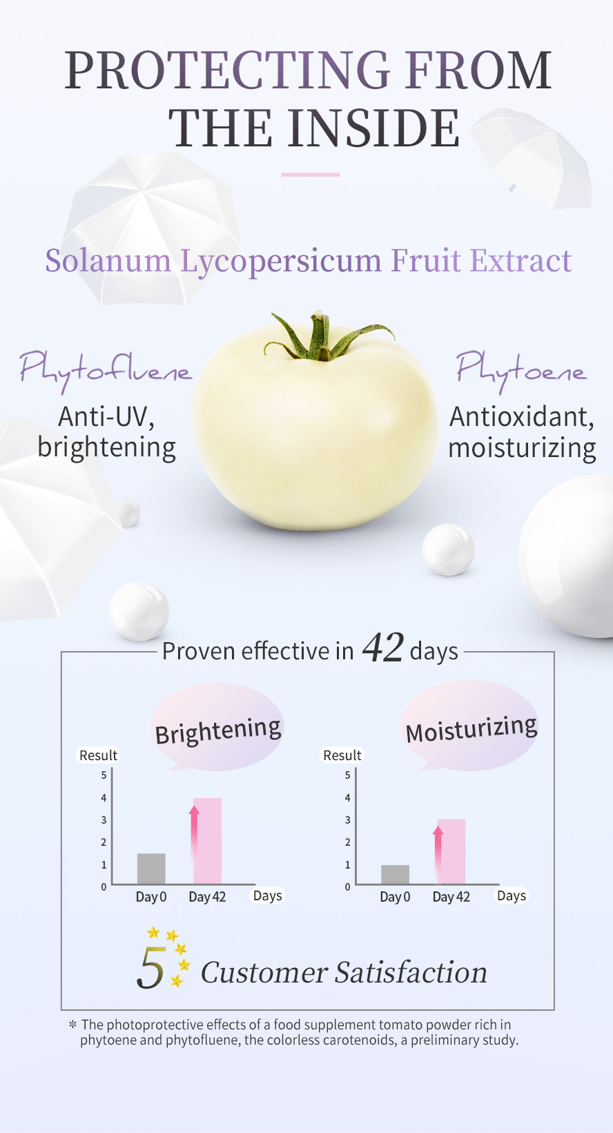 Highly concentrated Phytone and Phytofluene to absorb UVA and UVB, BHK can prevent sunburn on skin
