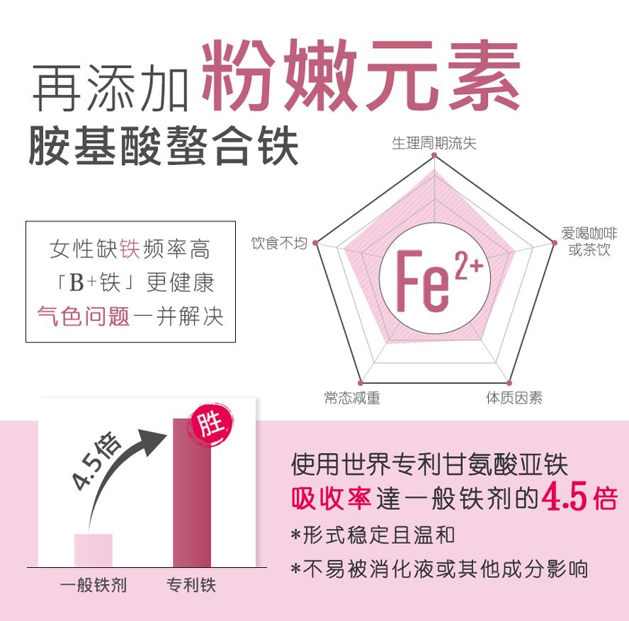 BHK的B群,添加专利甘胺酸亚铁,吸收率是一般铁剂的4.5倍,更适合女性补充。