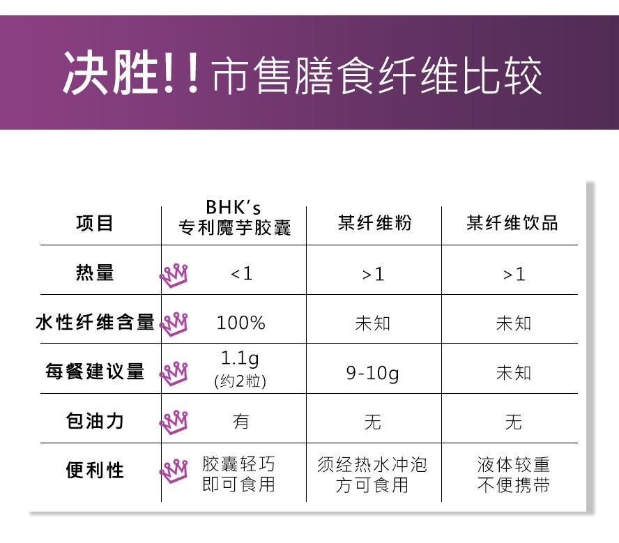 BHK's 魔芋胶囊专为大食怪量身打造的健康食品,让你轻松变身小鸟胃