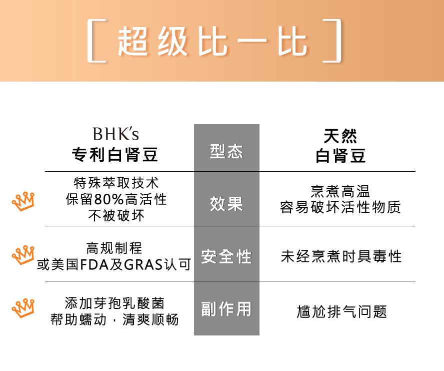 BHK's专利白肾豆,安全无疑虑,足量补充有效帮助减重
