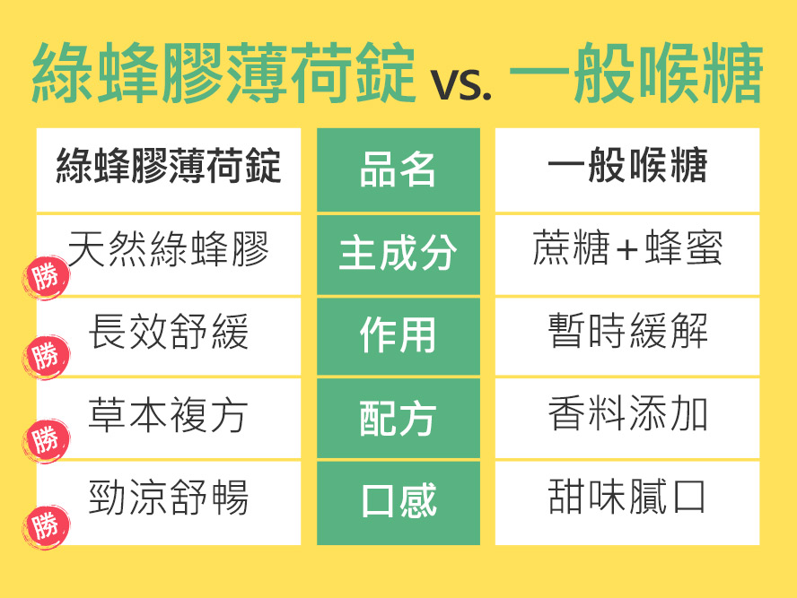BHKs绿蜂胶锭的Artepillin C含量达4%以上,槲皮素含量达2%以上.