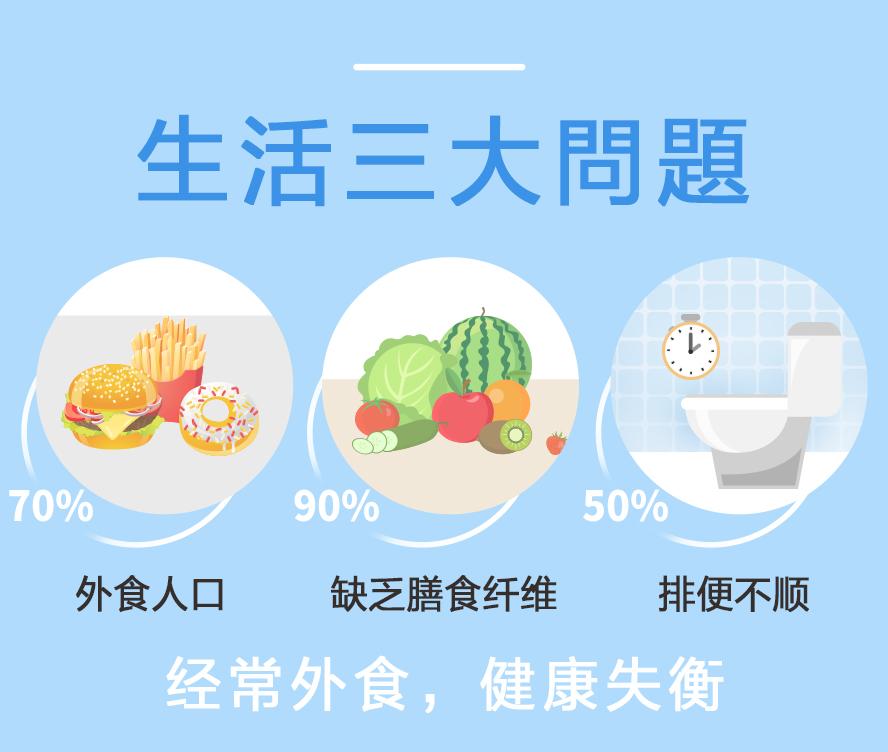 BHKs手作优格粉解决经常外食营养失衡,缺乏膳食纤维的人.