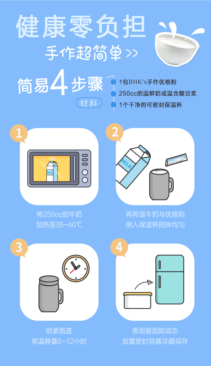 BHK优格粉简单4步骤,250c.c.的温牛奶或豆浆混合常温放置6-12小时再放入冷藏.