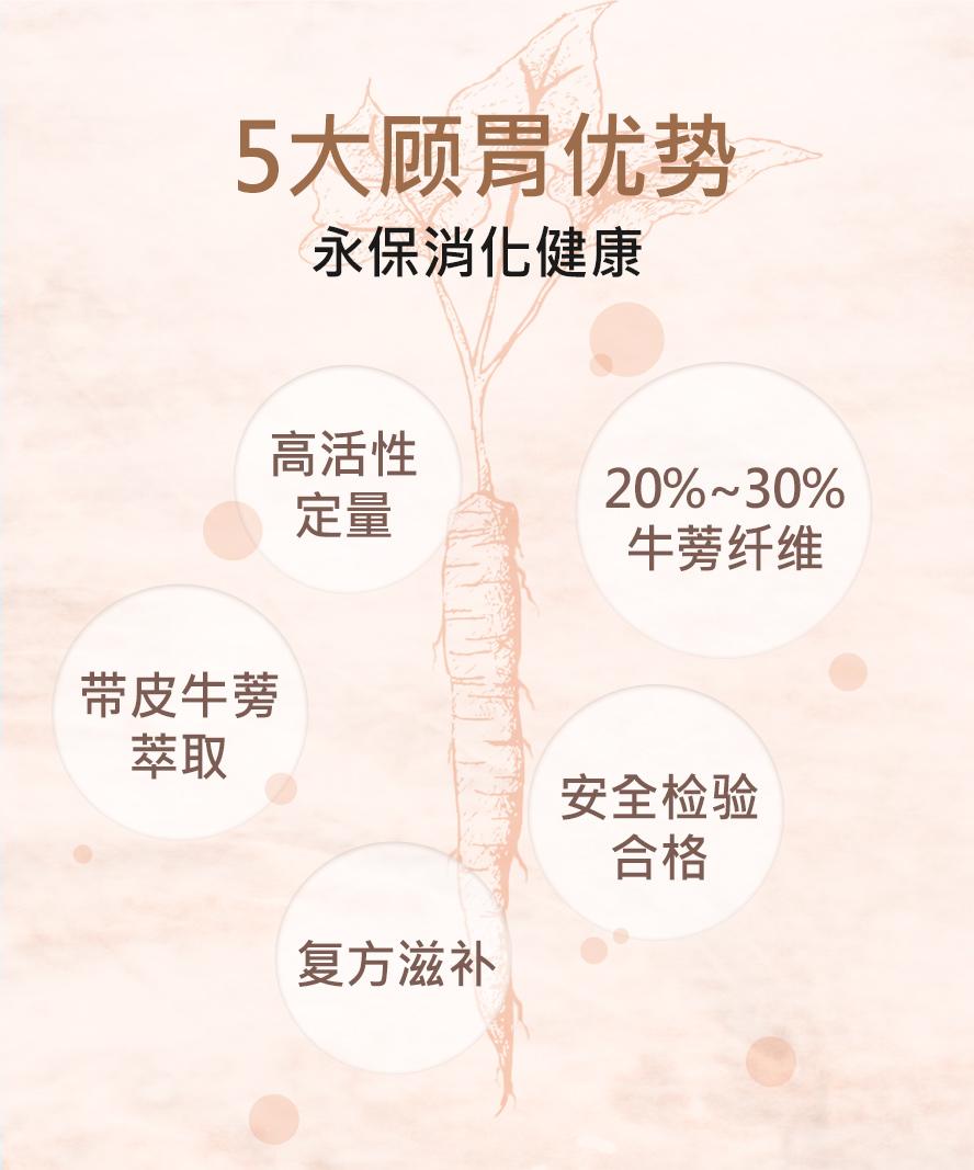 BHK's保胃牛蒡五大顾胃优势,高活性定量,安全合格.