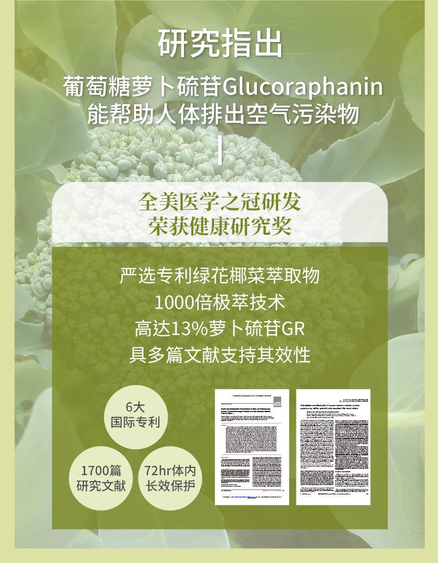 专利葡萄糖萝卜硫苷1000倍萃取,含13% Glucoraphanin,72小时长效保护,对抗空气污染.