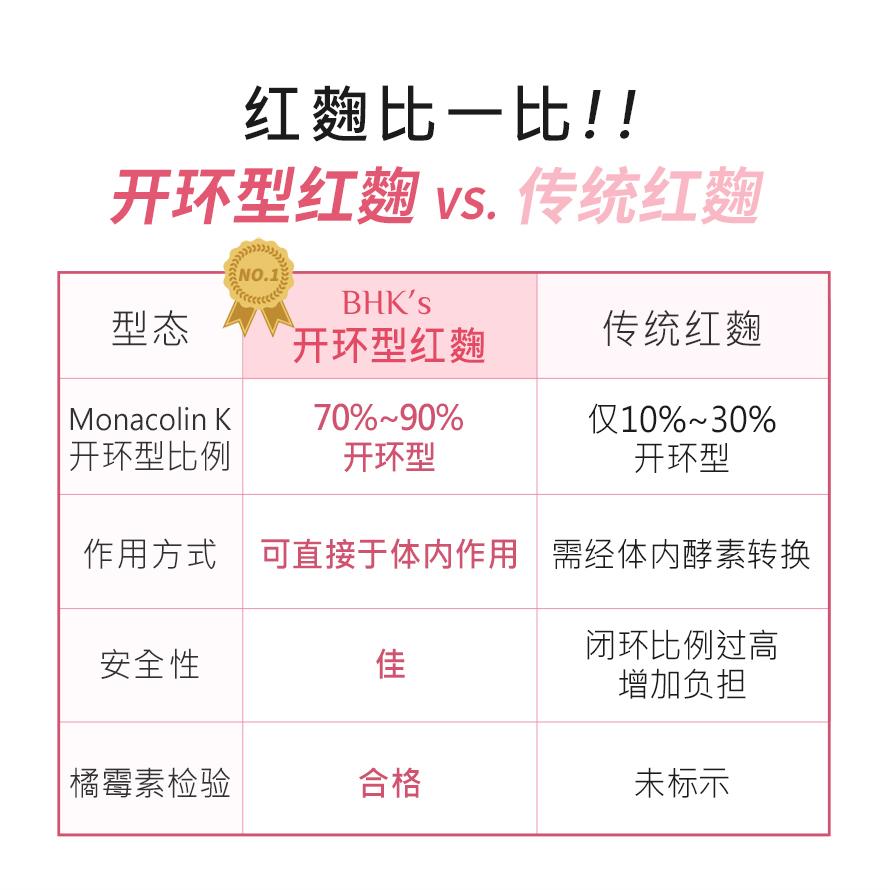 多篇国际研究与临床实验证实,有效降低胆固醇配方,开还红麴胶囊含70%以上开环型Monacolin K.