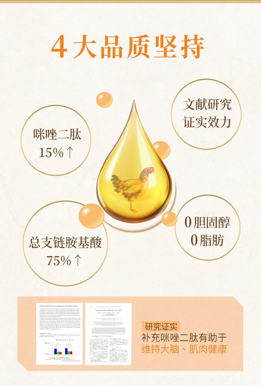 BHKs鸡精胶囊4大品质坚持,咪唑二肽大于15%,总支链胺基酸75%以上,零胆固醇,零脂肪,研究证实补充含有咪唑二肽的鸡精,的确可以保持肌肉以及大脑的健康.